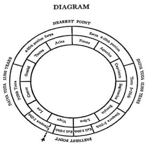 A diagram of the Yugas as outlined in the introduction  of his book, The Holy Science.  They are the same as the Greek ages of Iron, Bronze, Silver, and Gold.